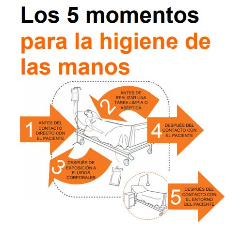 Los-5-momentos